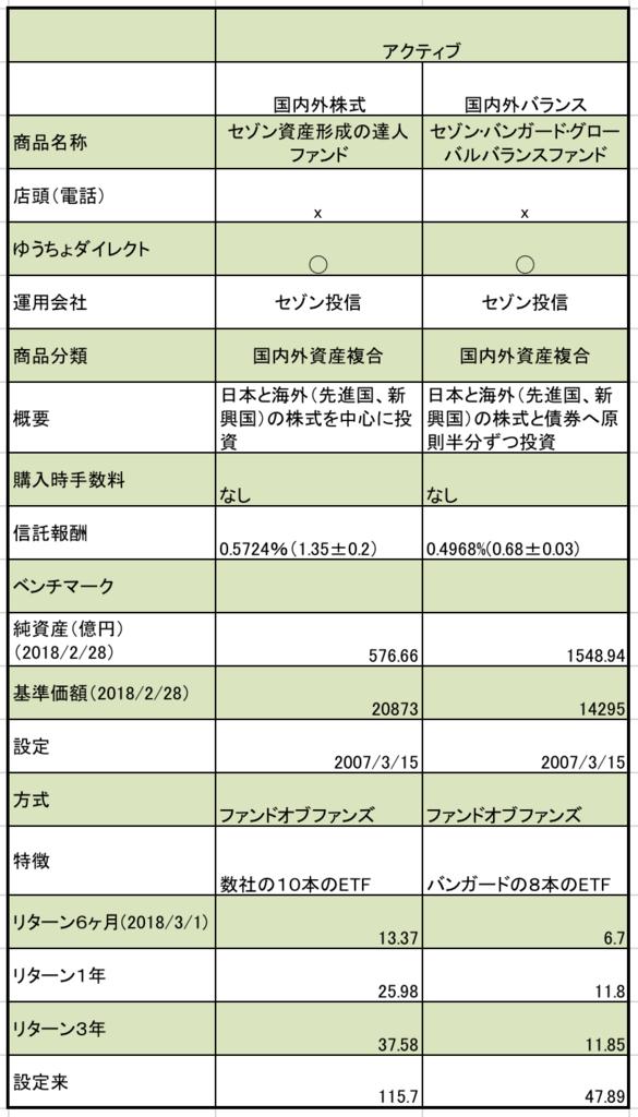 ゆうちょ銀行のつみたてNISAのアクティブ型の国際分散型の投資信託まとめ。信託報酬、純資産、基準価額などの一覧表