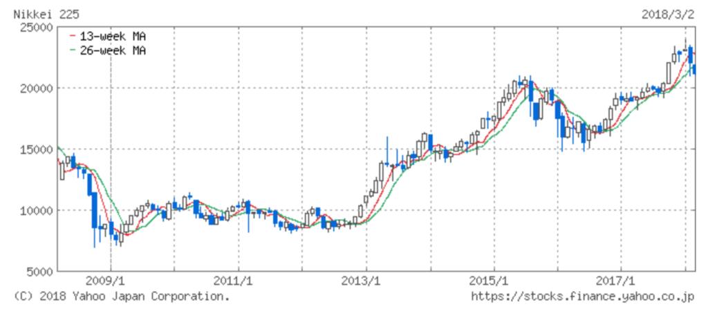日経平均株価の2008年から2018年までの株価指数チャート