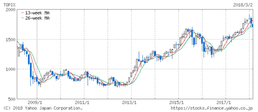 東証株価指数(TOPIX)の2008年から2018年までの指数指数チャート