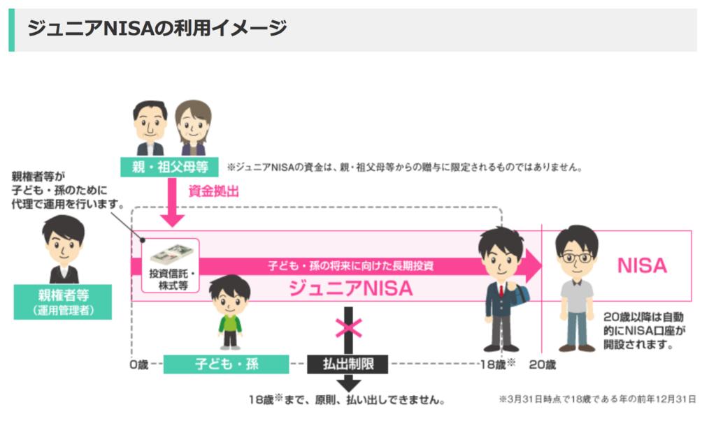 ジュニアNISAの利用イメージ図。制度の説明図。利用年度、利用期間、投資者、20歳まで非課税期間が続くなど図