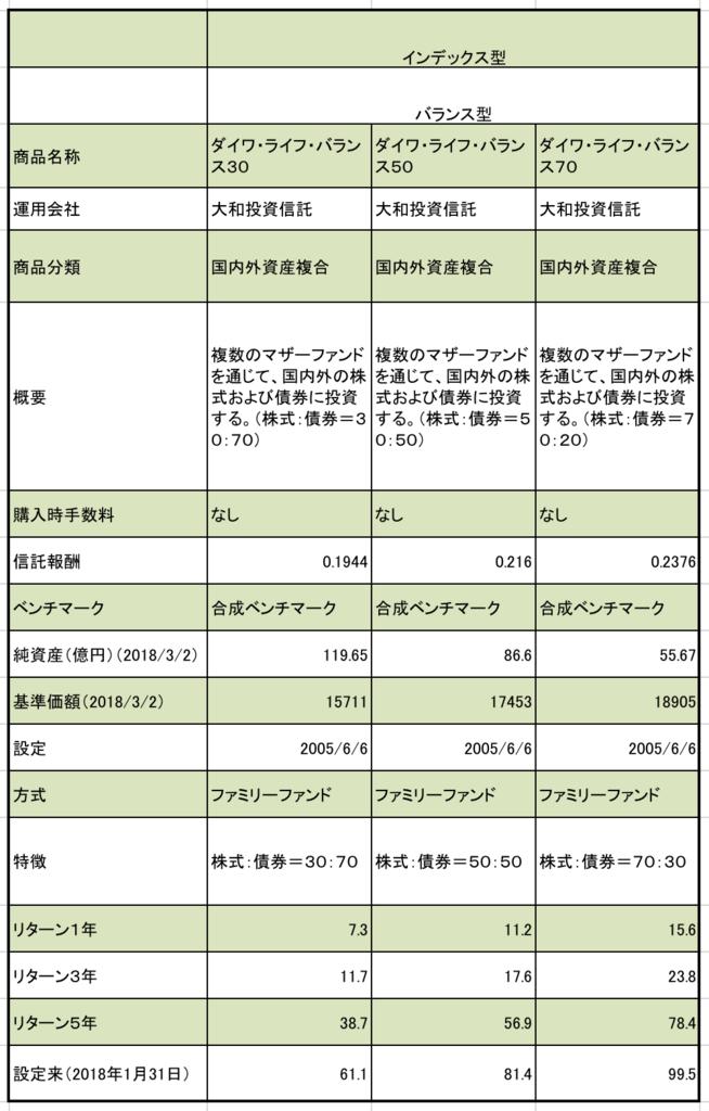ダイワ・ライフ・バランス 30、50、70の信託報酬、純資産、基準価額、投資リターン 1年、3年、5年 実績を調べた一覧表