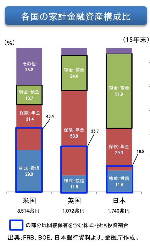 日、米、英の3ヵ国の家計金融資産構成比
