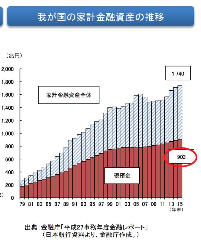 日本 我が国の家計金融資産の推移