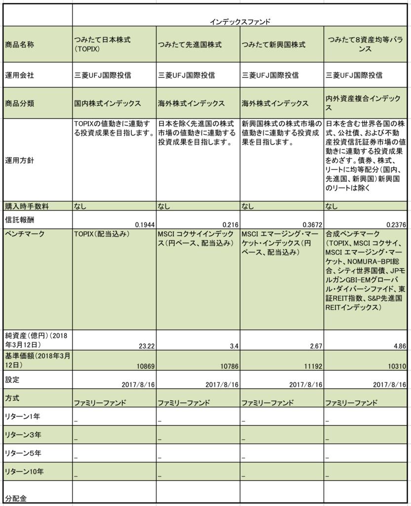 北海道銀行のインデックス型の投資信託まとめ 信託報酬、純資産、基準価額などの一覧表