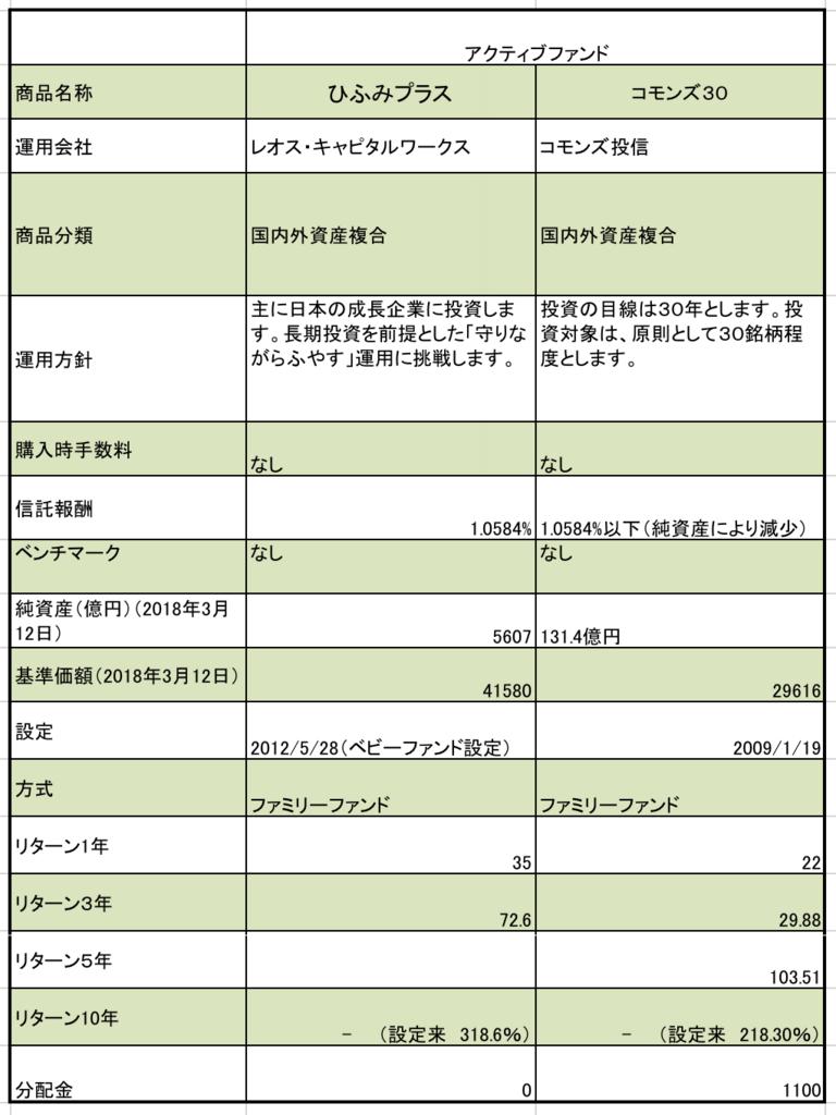 北海道銀行のアクティブ型の投資信託まとめ 信託報酬、純資産、基準価額などの一覧表