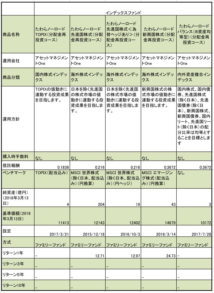 f:id:kusunokiyama:20180314215343p:plain