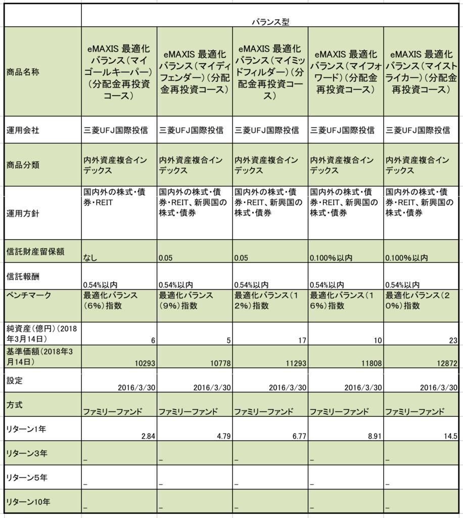 三菱UFJ国際投資信託の最適化バランスファンド(5種類)の 信託報酬、純資産、基準価額、ベンチマーク等のまとめ一覧表