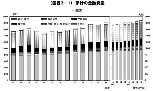 家計の金融資産グラフ(日本銀行資料)