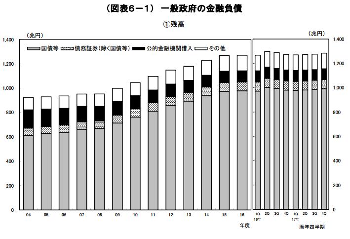 一般政府の金融負債グラフ