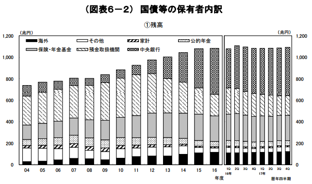 国債等の保有者内訳グラフ