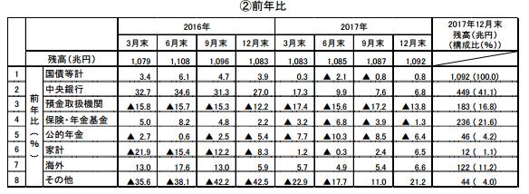 国債等の保有者内訳(数値データ)の一覧表