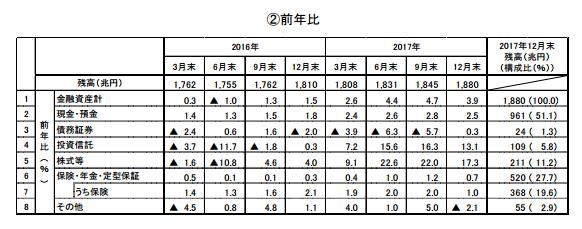 家計の金融資産の増減の一覧表(数値データ)