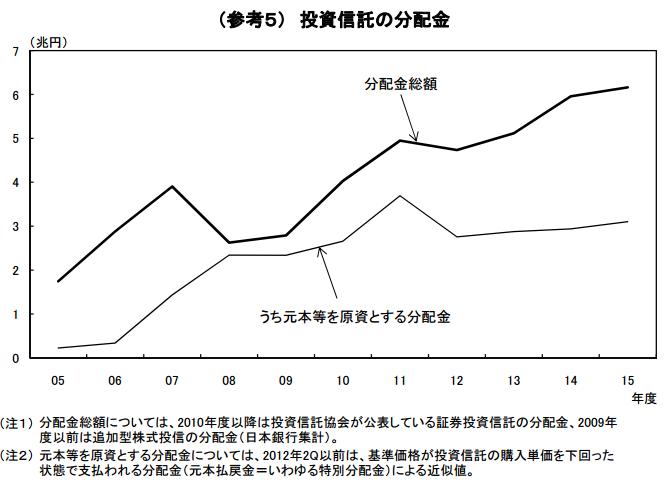 投資信託の分配金推移のグラフ