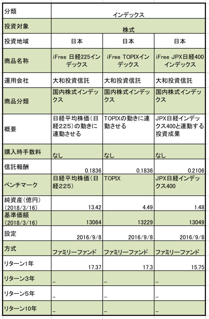 f:id:kusunokiyama:20180320221327p:plain