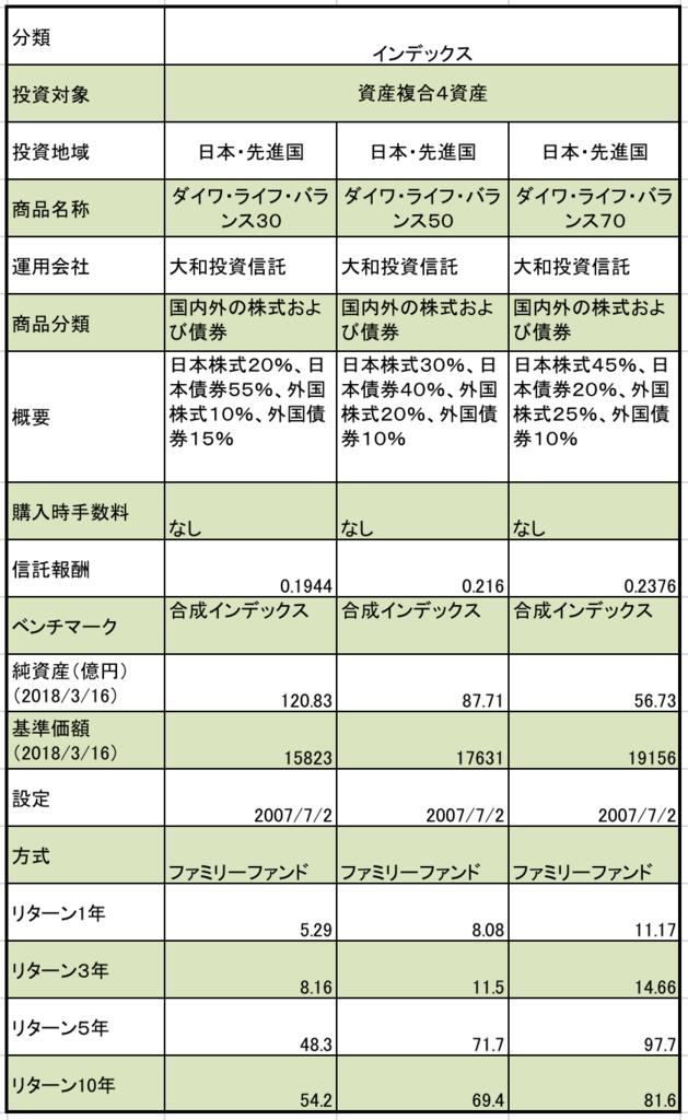 f:id:kusunokiyama:20180321220920p:plain