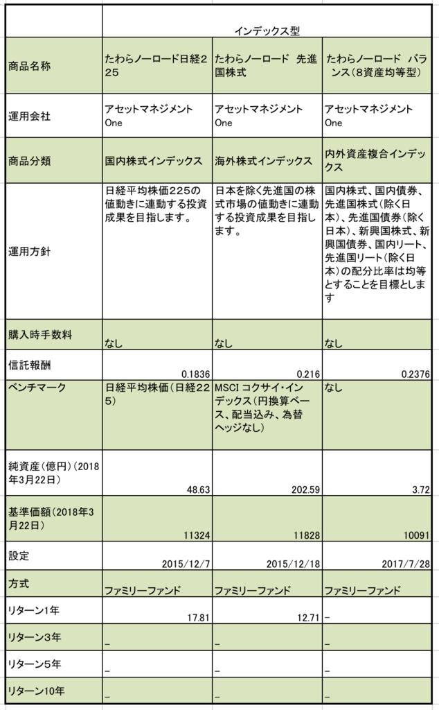常陽銀行のつみたてNISAまとめ。全部で3商品。信託報酬、純資産、基準価額、リターンなどの一覧表