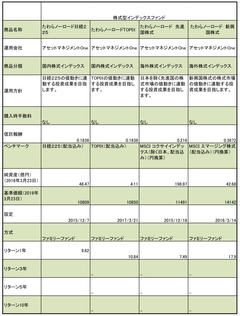 七十七銀行のつみたてNISA の 株式型インデックスファンドの信託報酬、純資産、基準価額、リターン一年等のまとめの一覧表