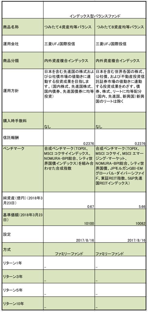 f:id:kusunokiyama:20180325151020p:plain