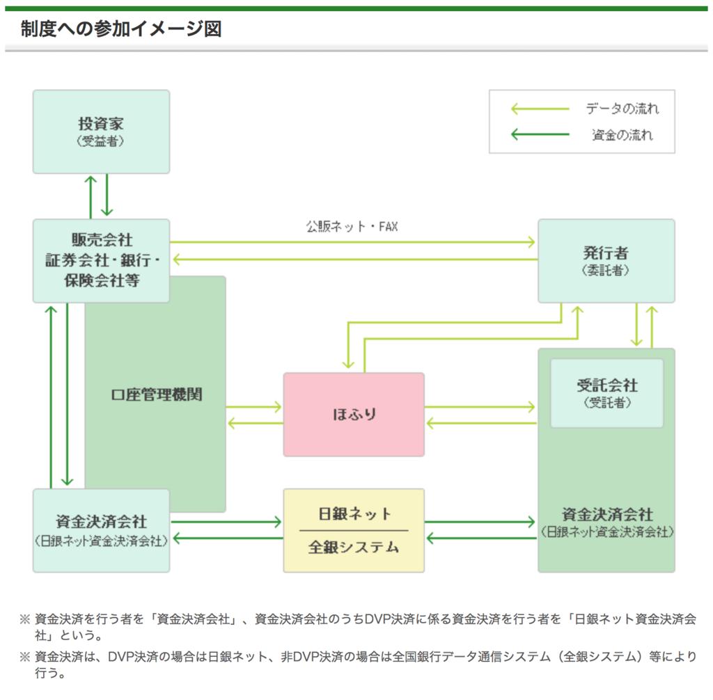ほふり制度への参加のイメージ図、略図