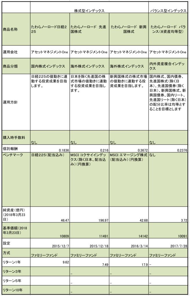 f:id:kusunokiyama:20180328223132p:plain