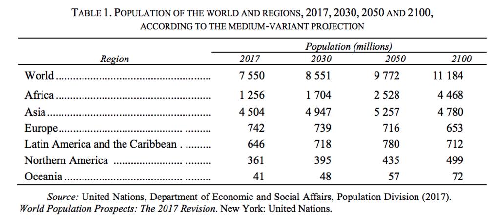 世界全体と各地域での人口(2017、2030、2050,2100)