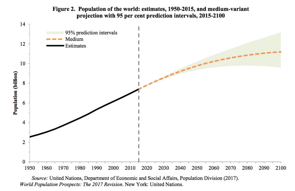 世界人口の概算(中位の予測) 2015ー2100年まで