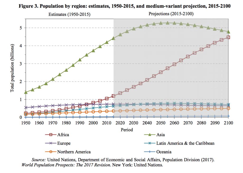 各地域ごとの人口(1950ー2100)(2015ー2100は中位の予測)