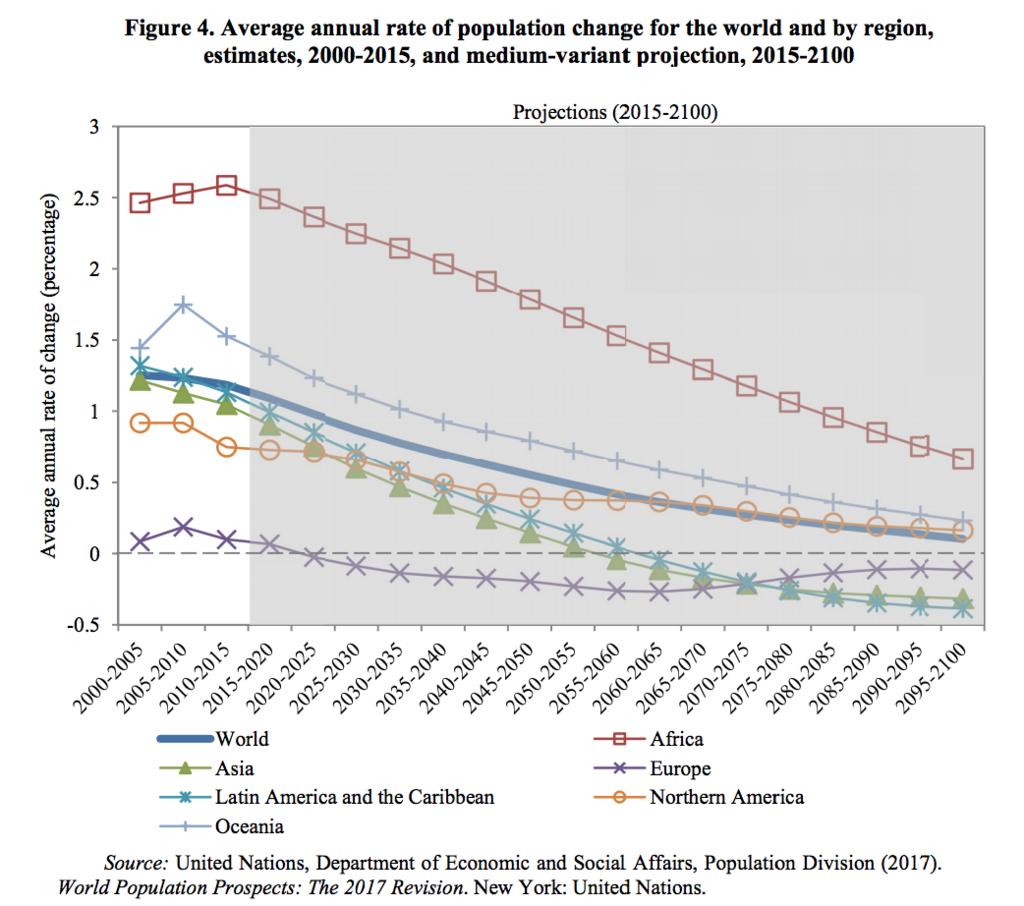 各地域および世界の平均年率(5年ごと)の人口変化