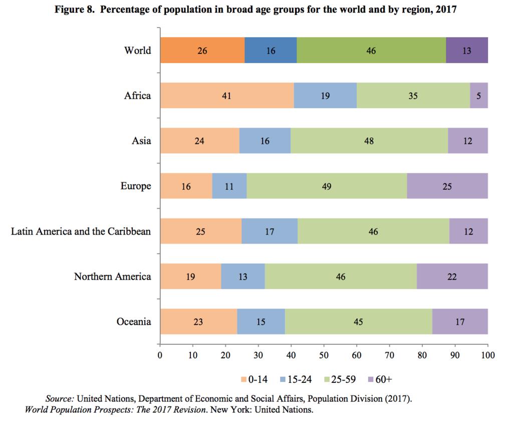 世界全体の各地域の年齢帯域の比率(2017年)