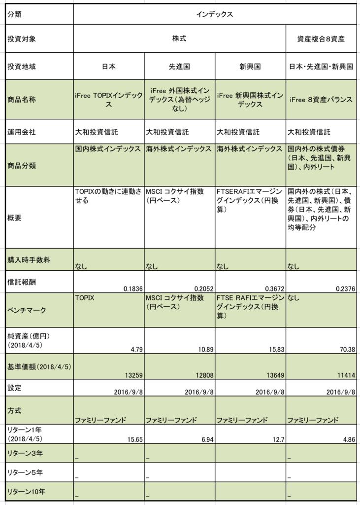 西日本シティ銀行つみたてNISAまとめ 信託報酬、純資産、基準価額、ベンチマーク、リターン1年 などの一覧表