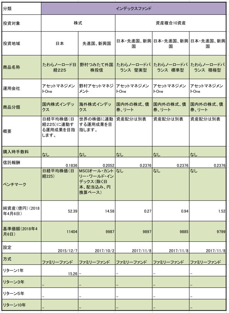 つみたてNISA対象商品まとめ 純資産、基準価額、設定日、リターンなどのまとめ一覧表