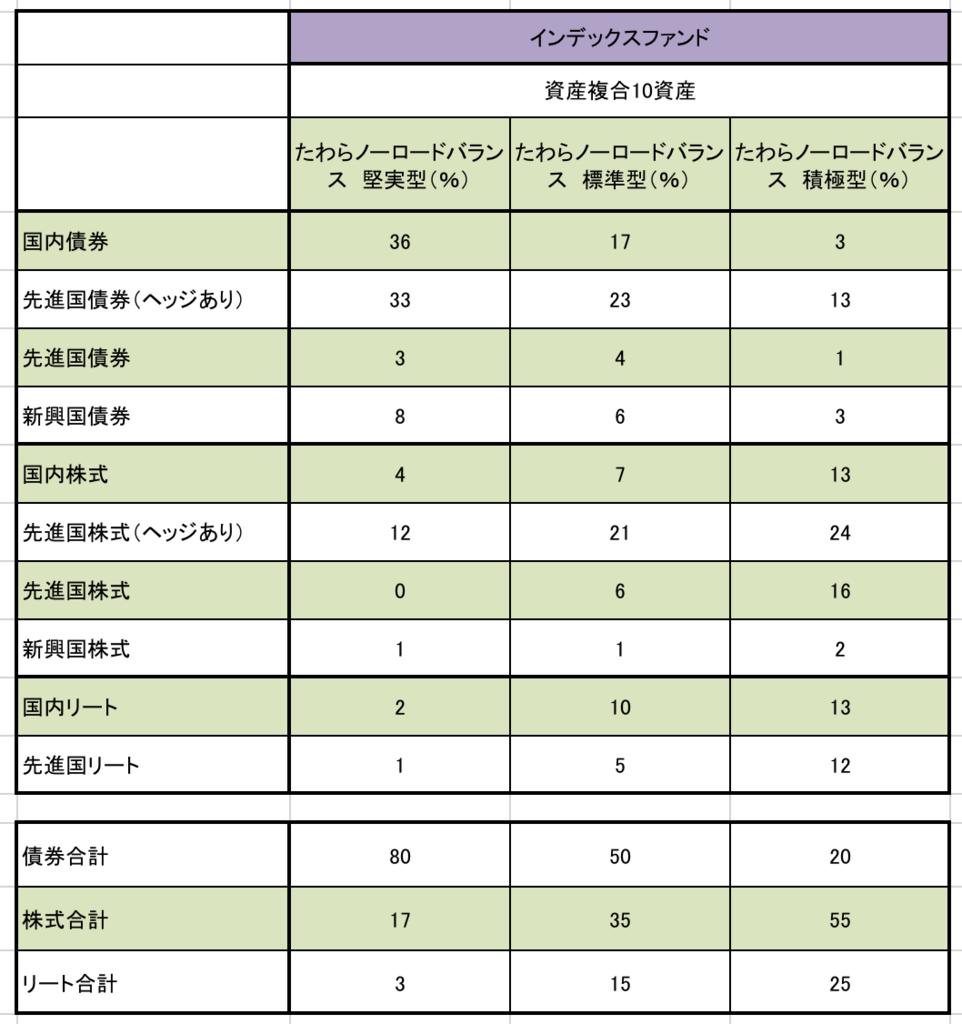 たわらノーロードバランス型の資産配分の詳細別表