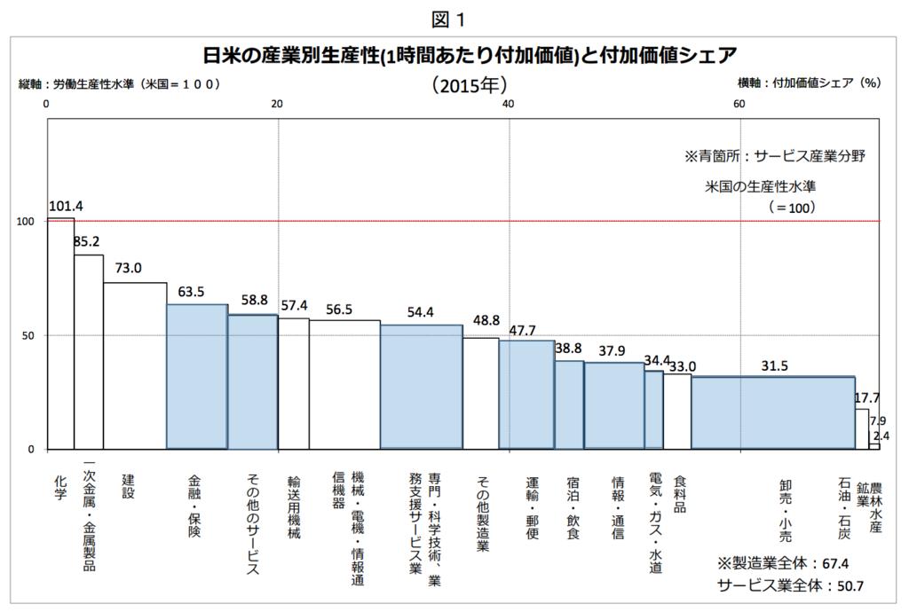 2015年の日米の産業別生産性(1時間あたり付加価値)と付加価値シェア