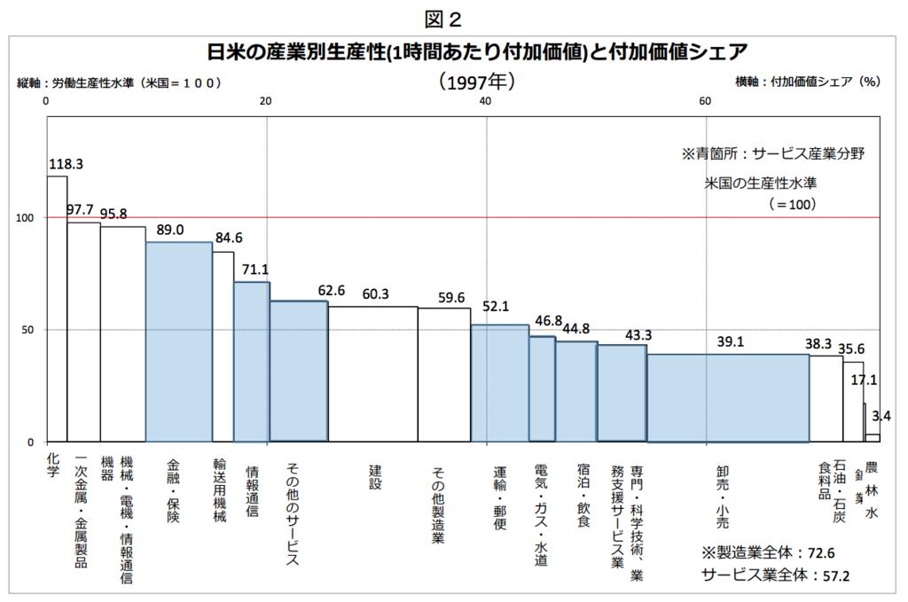 1997年の日米の産業別生産性(1時間あたり付加価値)と付加価値シェア