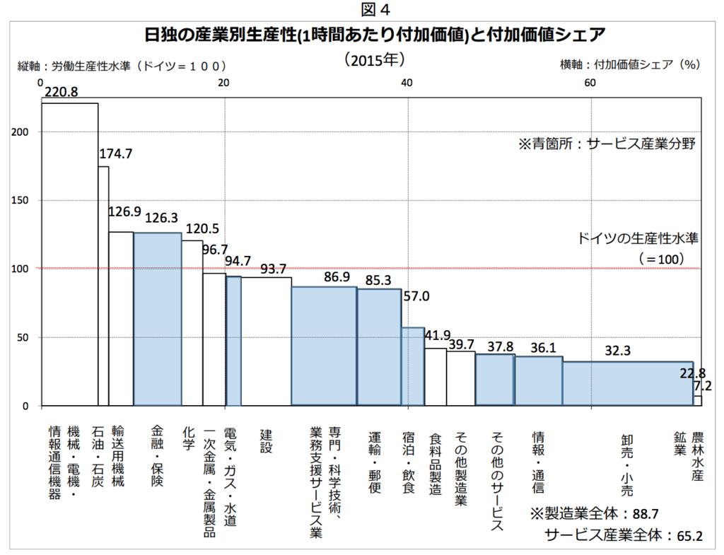 2015年の日独の産業別生産性(1時間あたり付加価値)と付加価値シェア