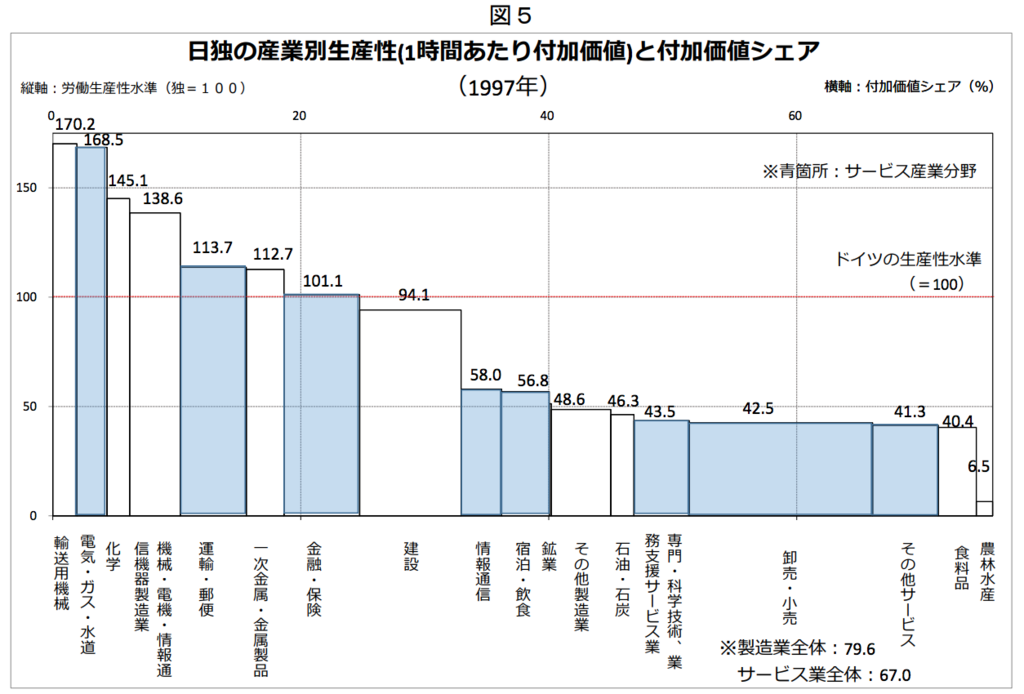 1997年の日独の産業別生産性(1時間あたり付加価値)と付加価値シェア