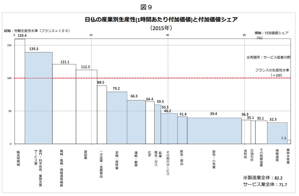 2015年の日仏の産業別生産性(1時間あたり付加価値)と付加価値シェア