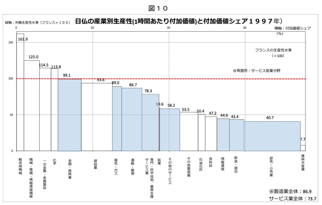 1997年の日仏の産業別生産性(1時間あたり付加価値)と付加価値シェア