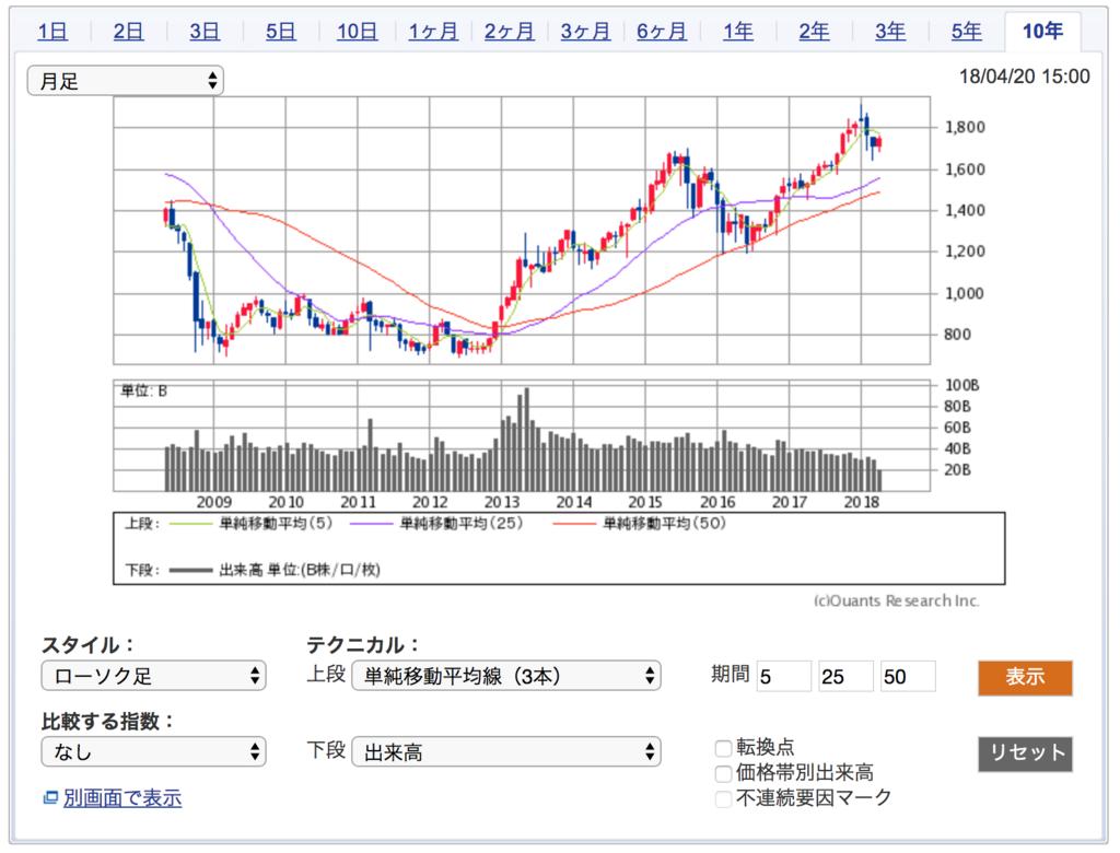 10年間のTOPIXの株価チャート