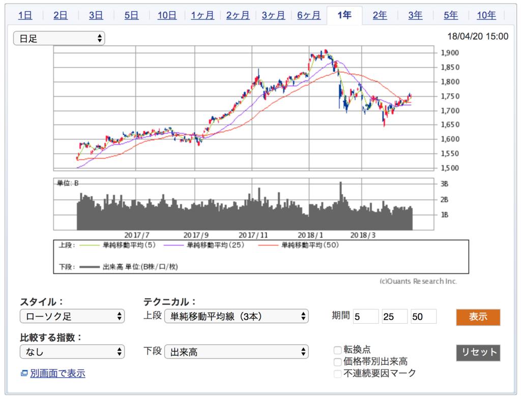 直近、1年間のTOPIXの株価チャート
