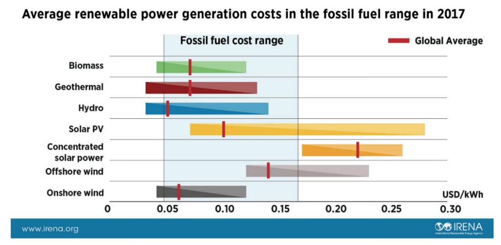 平均的な再生可能エネルギー発電コストと化石燃料発電コストとの範囲比較 2017年