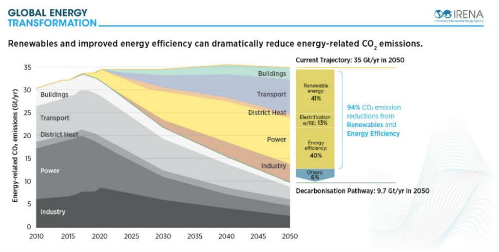 再生可能エネルギーとエネルギー効率の改善は劇的にCO2排出量割合を減少させる