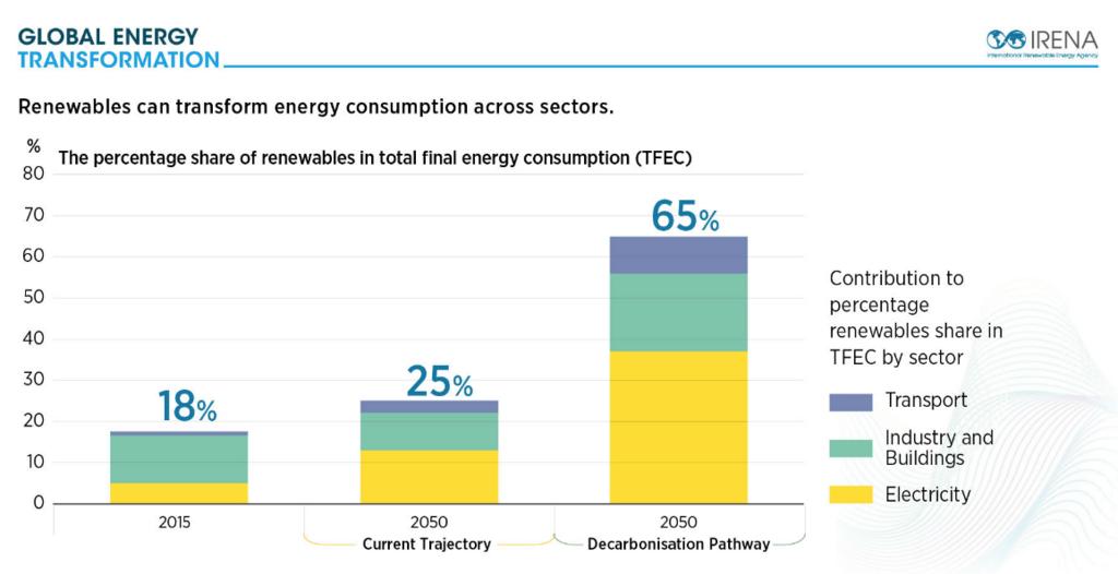 再生可能エネルギーはセクターを横切ってエネルギー消費を変換しうる