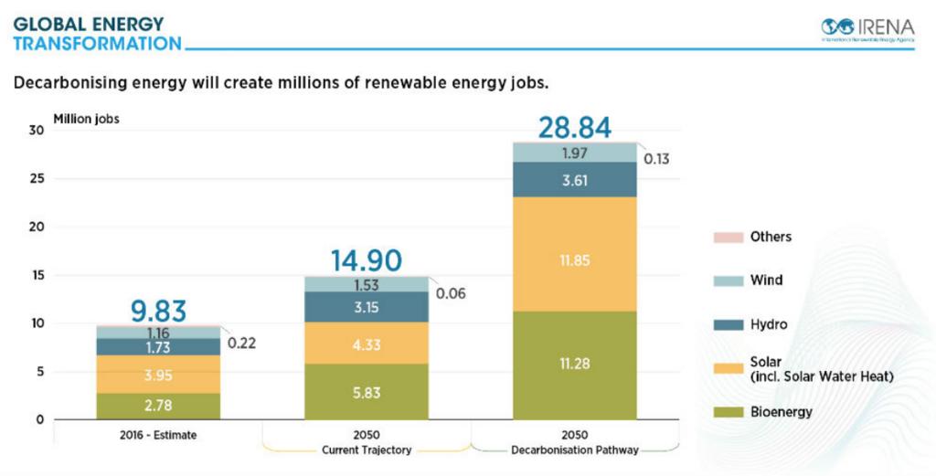 低炭素化エネルギーは数100万人の再生可能エネルギーに関連する雇用を創出しうる