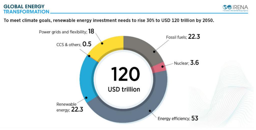 再生可能エネルギーへの投資上積みが必要。120兆ドルへ30%の上積み