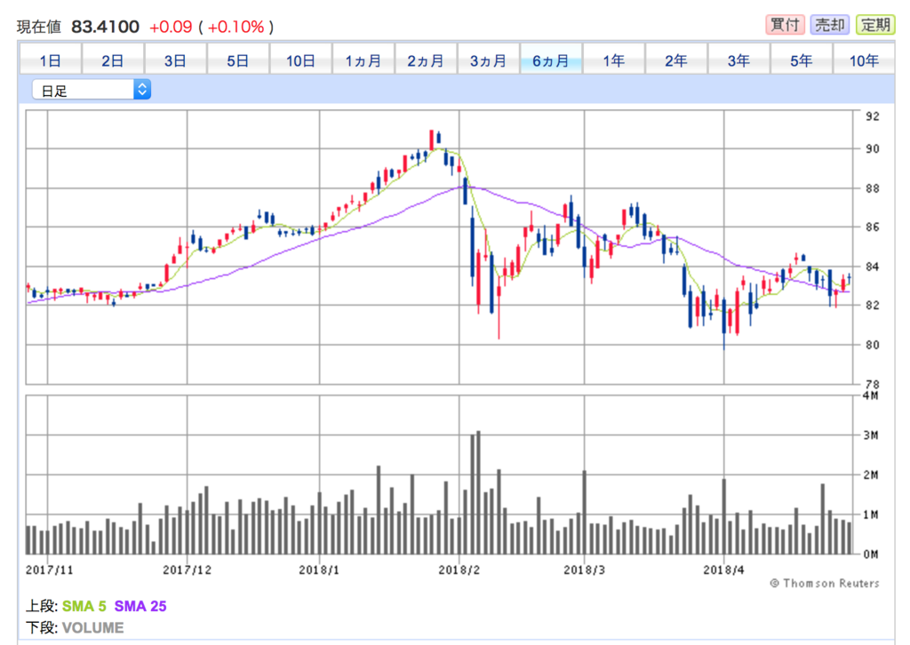 vanguard バンガード米国高配当株式ETF(VYM)の6ヶ月間の株価チャート