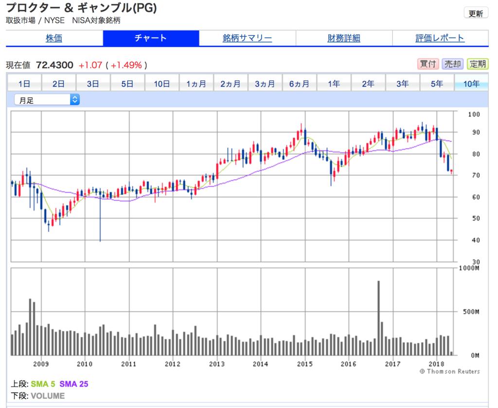 プロクター&ギャンプルの10年株価チャート