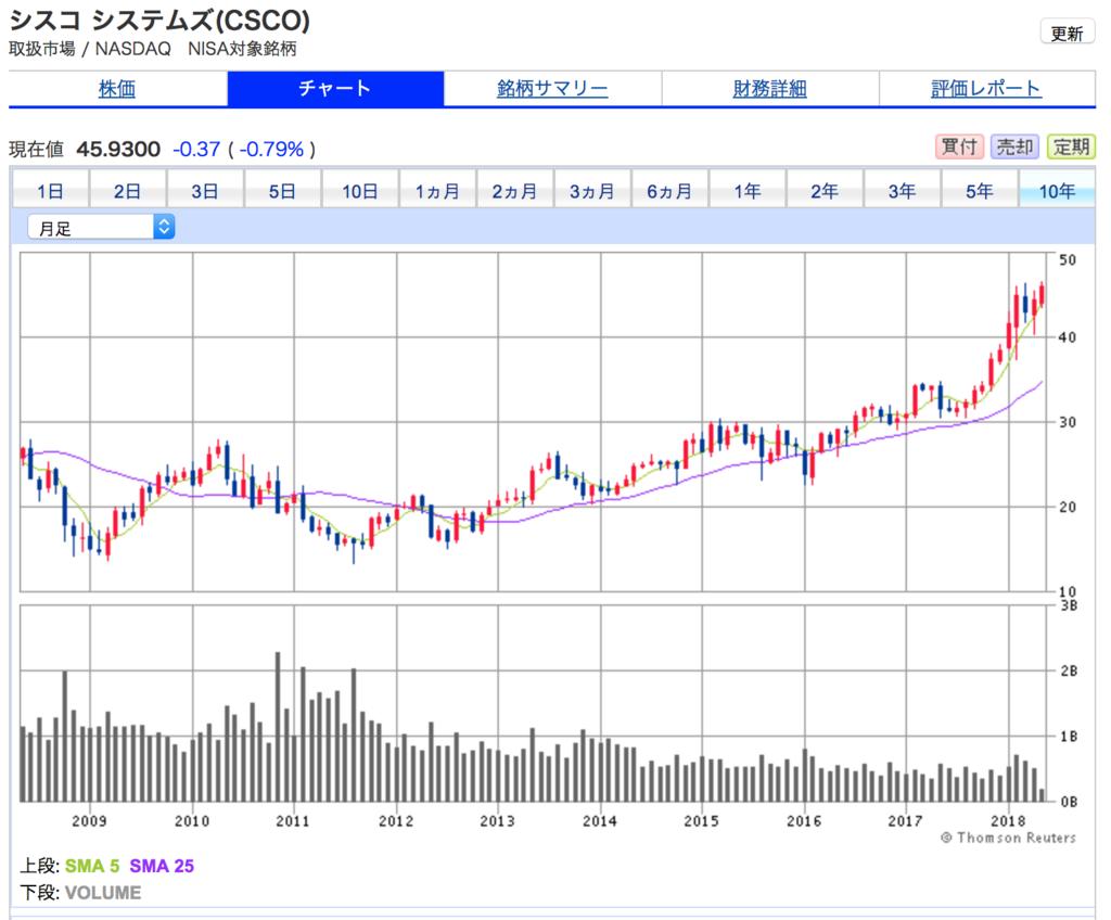 シスコシステムズの10年間の株価チャートここ数年の株価上昇が顕著です