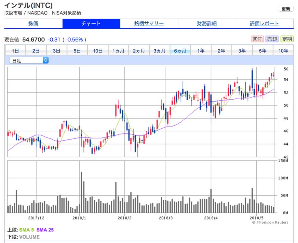 インテルの直近10年間の株価チャート。だいたい上昇傾向