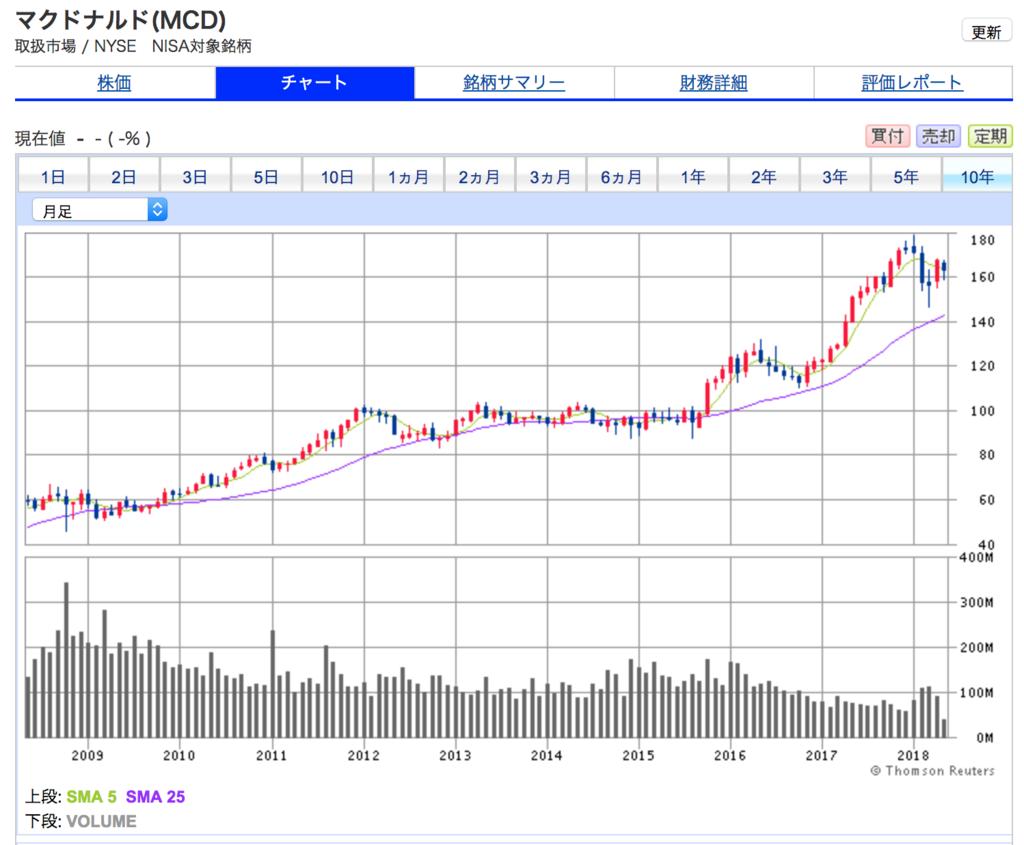 マクドナルドの10年間の株価チャートは、上昇をつづけている